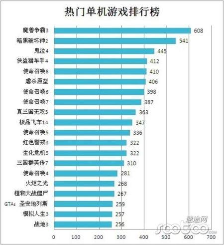 魔兽3屹立不倒 2012国内单机游戏市场分析