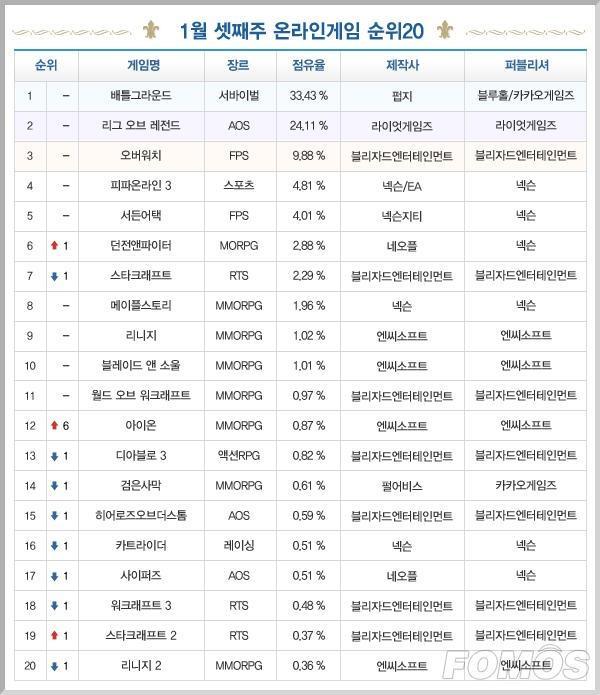 一周韩游榜:《绝地求生》霸榜十周 《DNF》小幅上涨