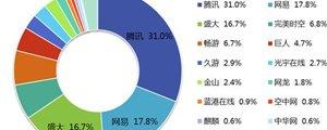 Q4网游市场规模破百亿 腾讯网易盛大前三