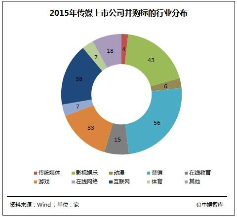 中国泛娱乐产业发展白皮书:游戏行业产值达1407亿