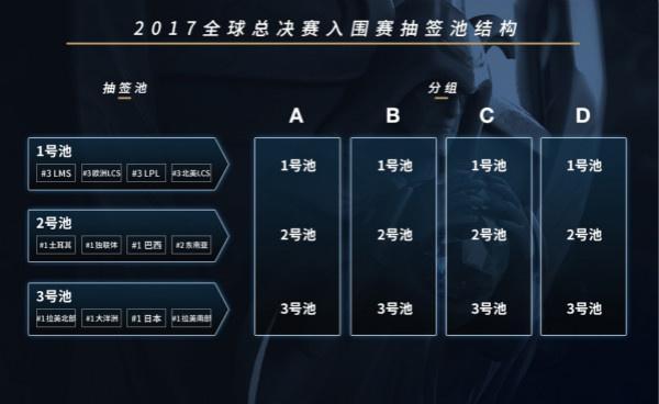 2017全球总决赛 分组抽签流程指南