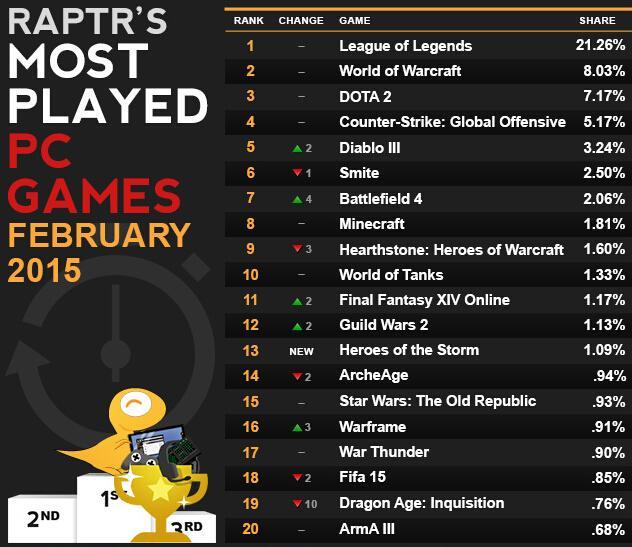 2015年2月热门PC游戏排名  LOL稳居榜首