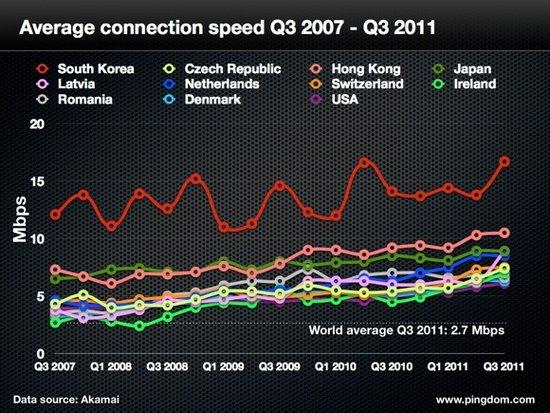 韩国网速世界第一 中国均速不足韩国一成
