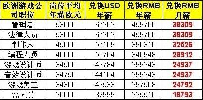 外国游戏从业者薪水比拼 客服年薪十万
