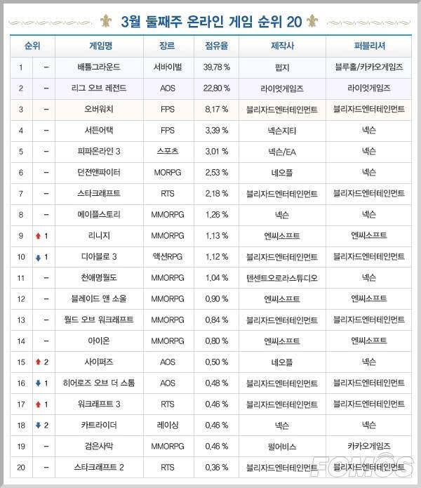 一周韩游榜:《绝地求生》市场份额四成 霸榜四个月