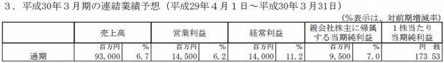 生化7、怪猎XX表现稳定 卡普空三季度净赚2.5亿