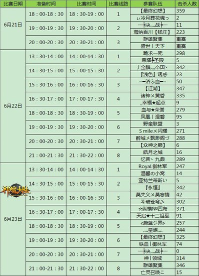 击杀371次 《神魔大陆》数据详解PK赛