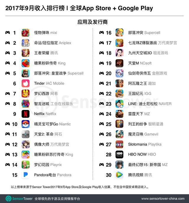 2017年9月全球,美国,及中国移动应用收入Top30排行榜