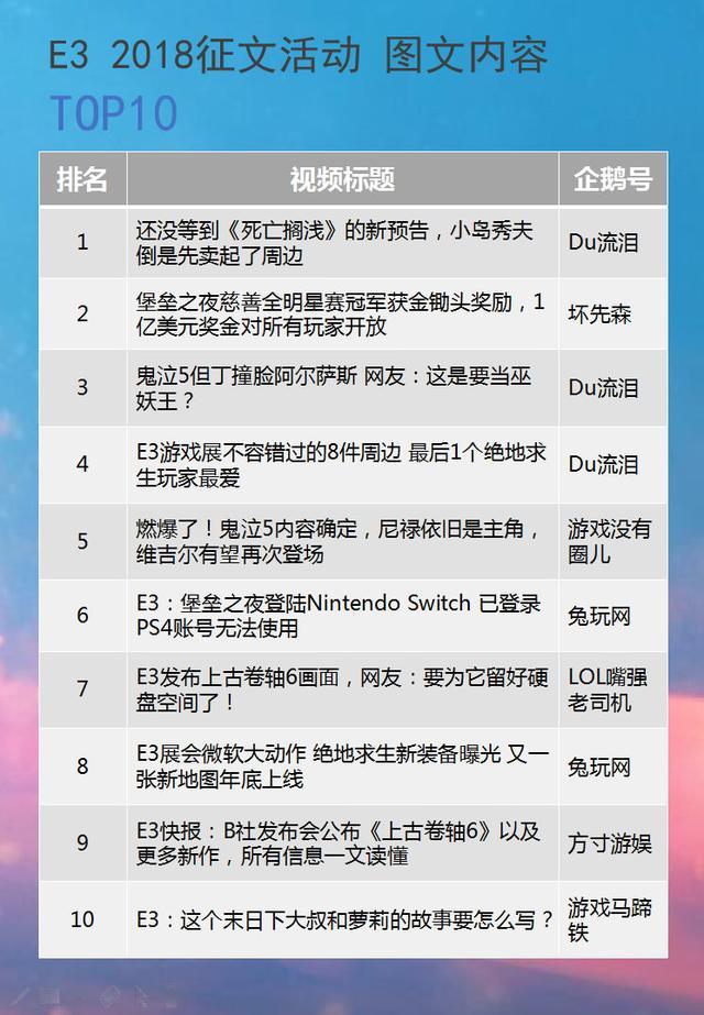 明年再战!E3 2018游戏展征文活动榜单公布