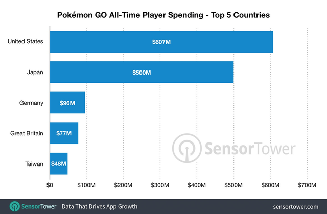 《精灵宝可梦GO》面世两周年热度不减 全球累计收入突破18亿美元