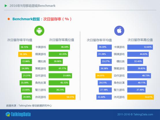 TalkingData9月报告:RPG手游全平台付费率均超4%
