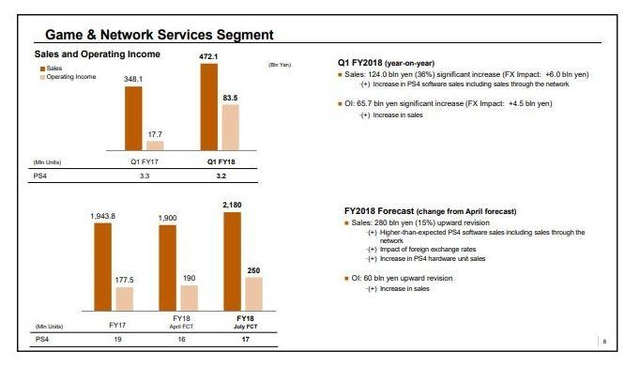 索尼2018财年第一季度收入大涨 PS4累计出货量已达8220万
