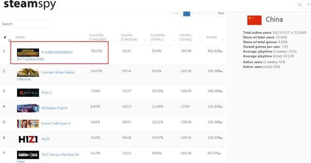绝地求生立大功 Steam中国区用户数或已全球第一