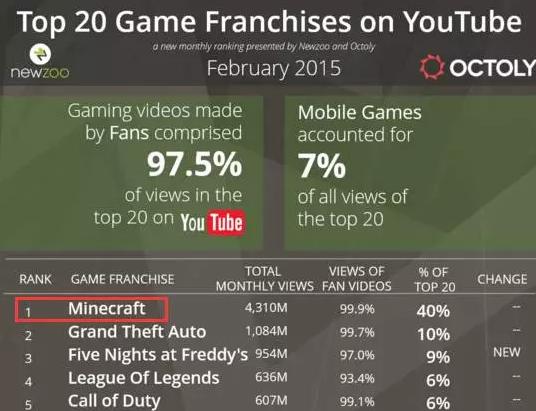 《我的世界》销量破1.22亿世界第2 玩家可绕地球1圈