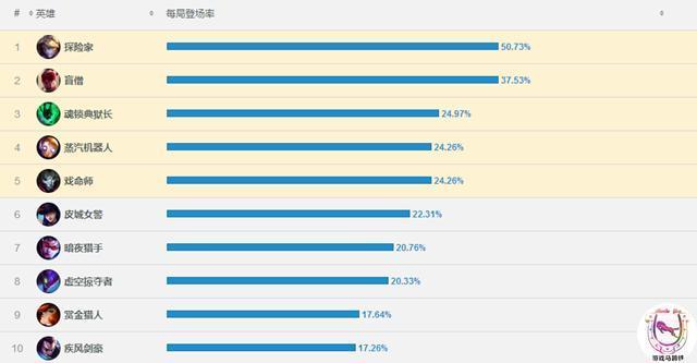 韩服一周出场率TOP10