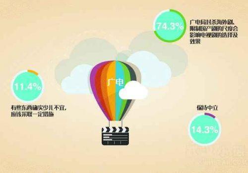 2015年90后暑期娱乐生活调查报告:35.3%选择玩游戏