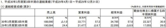 SE三季度营收增长近六成 净利润达12.8亿