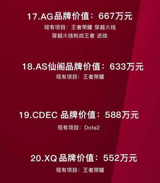 电竞俱乐部品牌价值排名公布 1556万元EDG居榜首