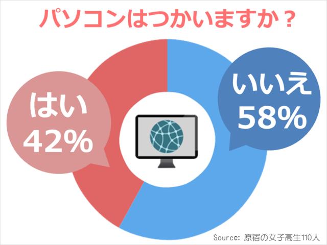 调查:日本视频高中生女子应用使用情况网上高中化学社交教学设计图片