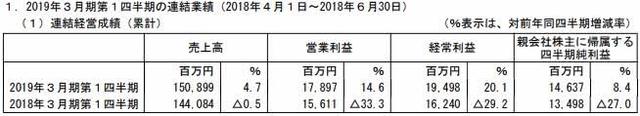 万代南梦宫Q1销售92.5亿净赚9亿 正式进军中国市场