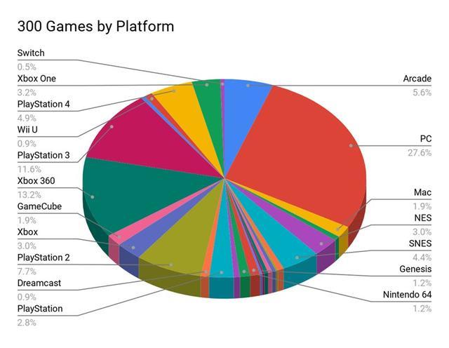 GI300款最佳游戏分析:最大赢家任天堂 2010年作品上榜最多