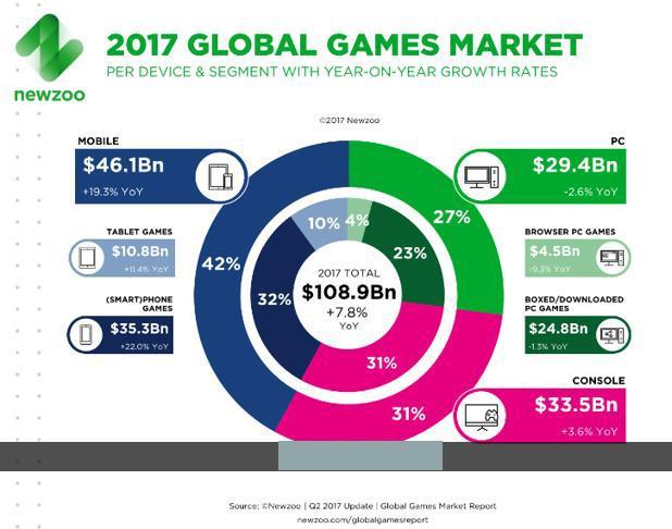 全球游戏收入规模在不同平台的比例分布