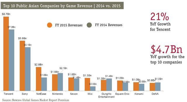 Newzoo报告:2016年亚洲休闲游戏市场机遇估算