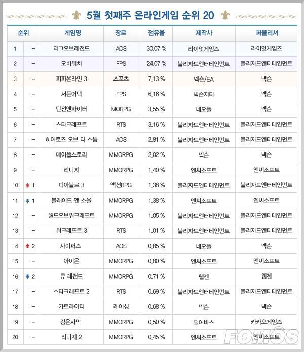 一周韩游榜:LOL已霸榜4个月 暗黑3上涨至第10