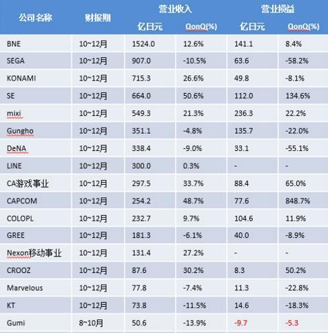 日本31家手游厂商2015年Q4收入对比 公司收入增幅