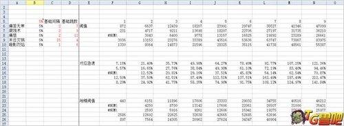 5.1关于SS的输出数据分析 高科技详细报表