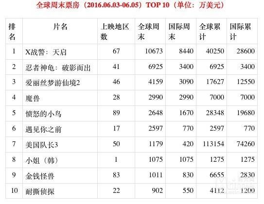 中国预售过亿 《魔兽》电影全球票房超5亿元