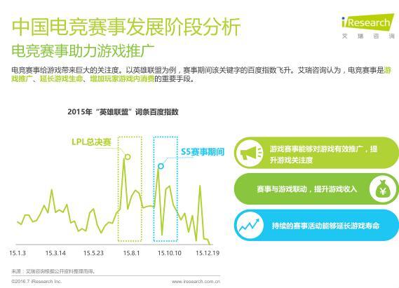 艾瑞:2016年电竞市场规模将超300亿元