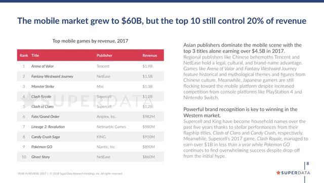 Superdata:2017互动娱乐产业收入近7千亿 手游占55%