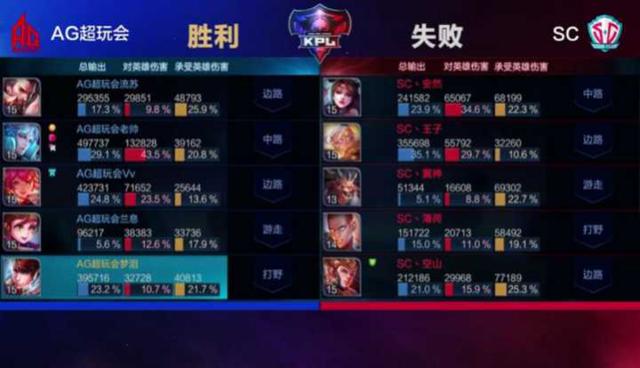 【战报】赵云孔明无缝衔接 AG超玩会轻松收获5连胜