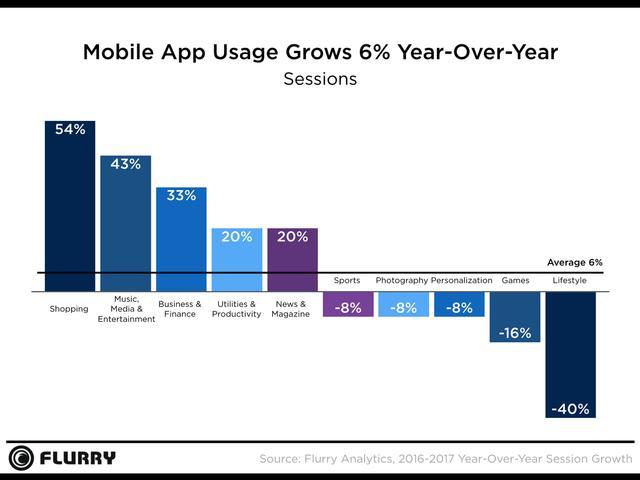 Flurry:手游App使用量下滑16% 消费类增幅明显