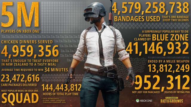 《绝地求生》XBO玩家突破500万 全球总玩家近4000万
