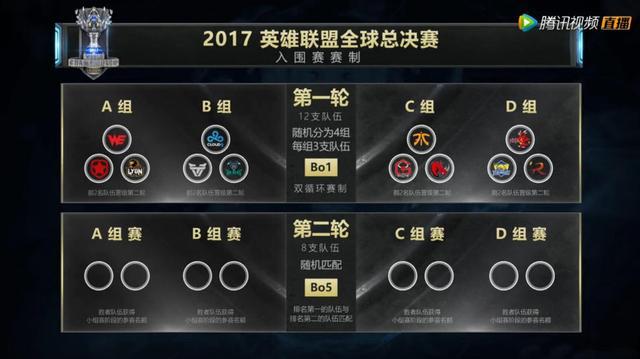 英雄联盟S7分组情况确定 EDG、SKT同组遭遇