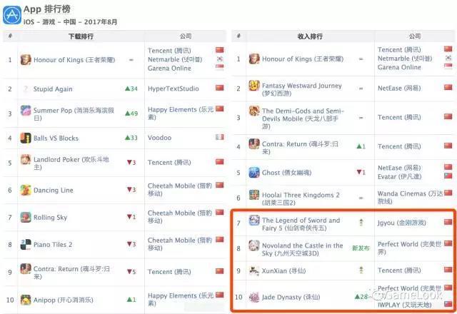 Appannie8月手游报告:《F/GO》海外全球收入第1