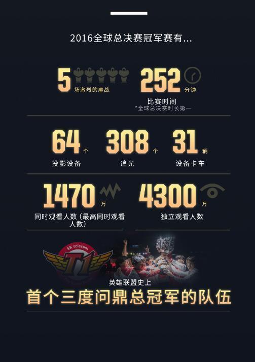 2016《英雄联盟》全球总决赛观赛数据公布