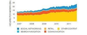 2011年社交网站报告:中国覆盖率达53%