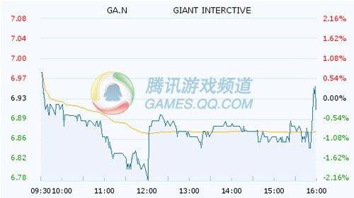巨人周二微跌0.86% 发布财报后盘后微涨