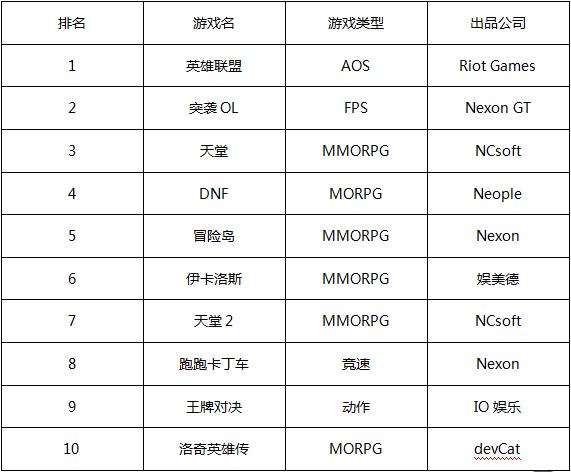一周韩游排行榜:《冒险岛2》重新入榜