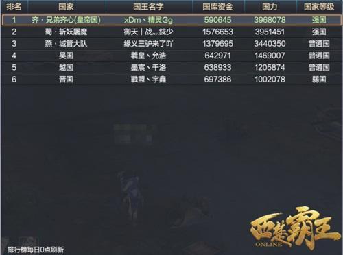 《西楚霸王》新服前线报道 三国已呈鼎立之势
