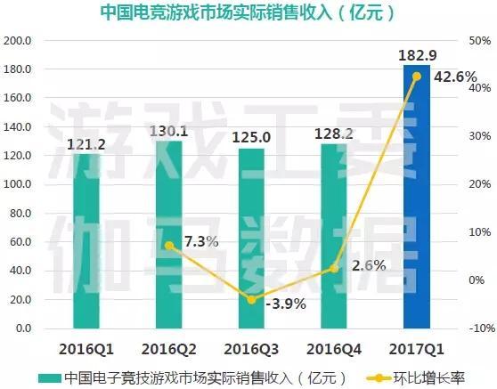 全年有望突破700亿 2017首季度中国电竞产业报告出炉