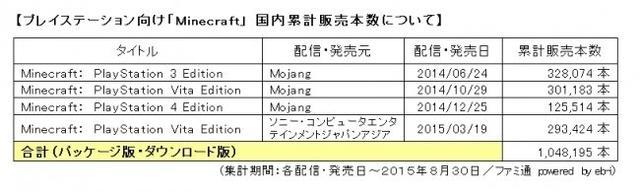 PS平台《我的世界》在日本销量破百万 受青少年热捧