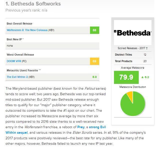 Metacritic发布2017年发行商排行榜:B社登顶 EA微软落选