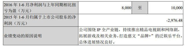 慈文传媒第一季度矫正通告:上半年净利润或达1亿元