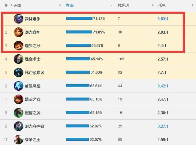 LOL韩服王者段位高胜率英雄榜单 竟有世界第一纳儿?