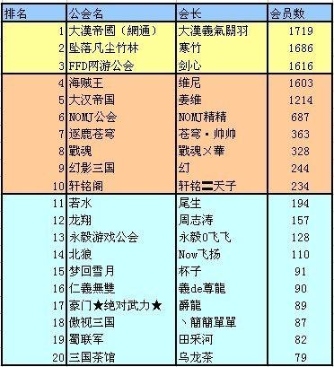 三国群英传2公会集结号活动获奖名单