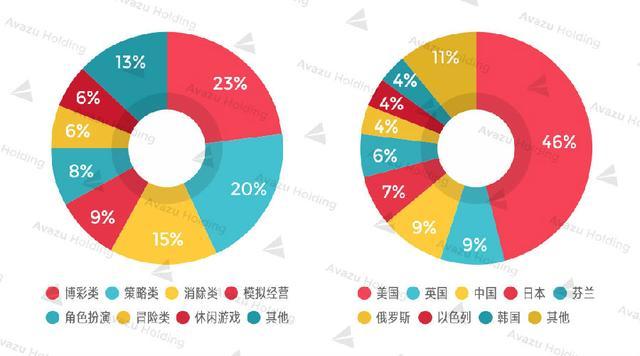 2017美国手游市场达72亿刀 SLG出海首选